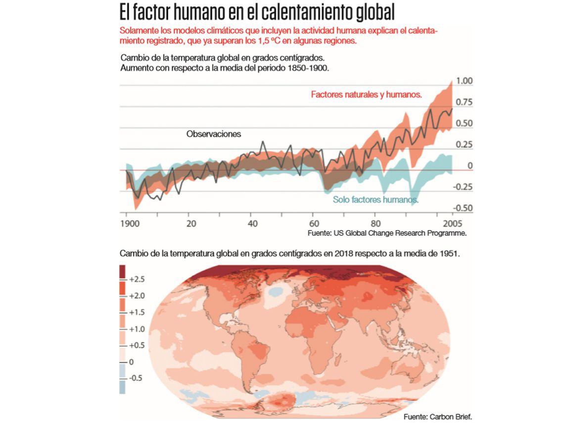 factor humano en el calentamiento global