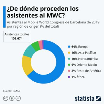 Asistentes MWC
