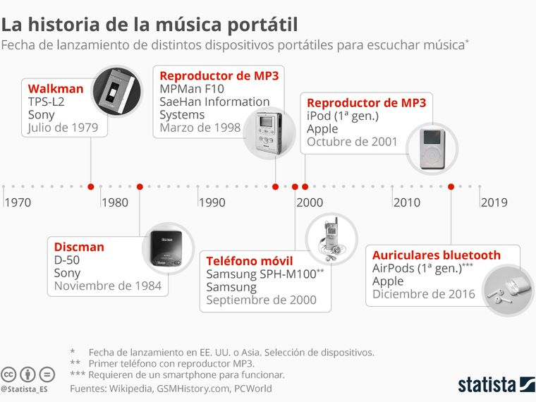 La evolución de la música 'take-away'